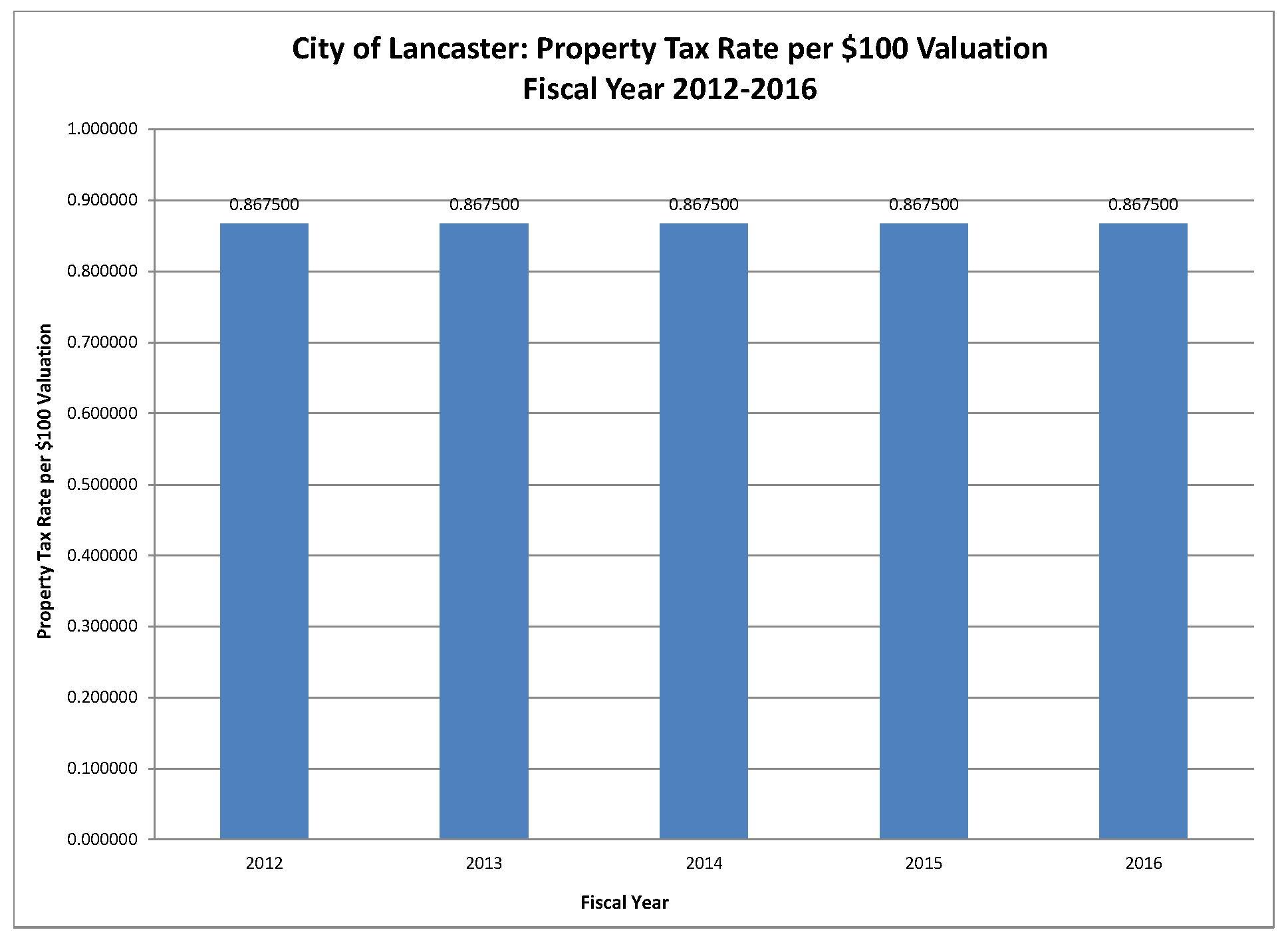 Property Tax Rate Valuation-FY 16