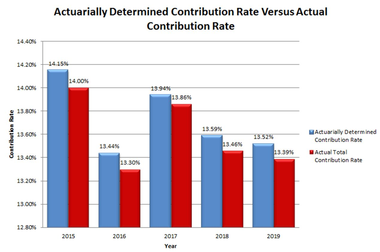 Actuarial Determined Contribution Rate 2
