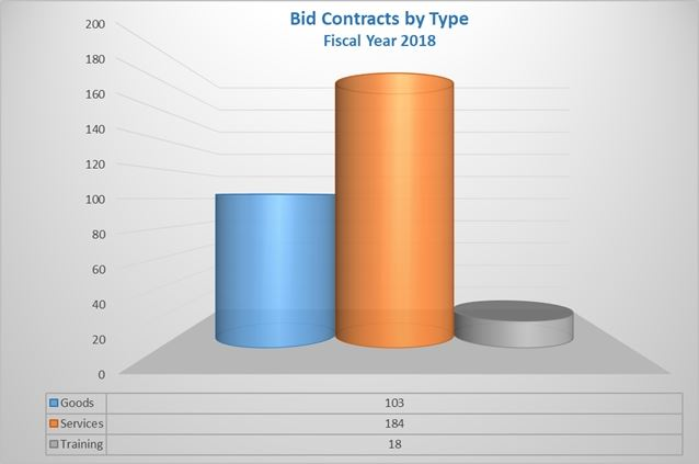Bid Contracts by Type