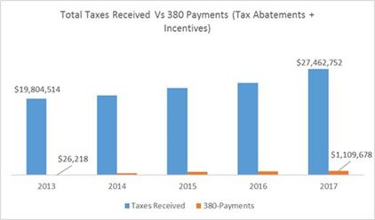 Total Taxes Received v. 380 Payments