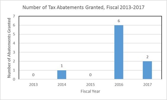 Number of Tac Abatements Granted FY 13-17