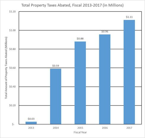 Total Property Taxes Abated FY 13-17