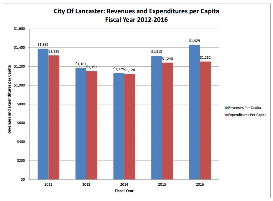 Revenues and Expenditures per Capita FY12-16